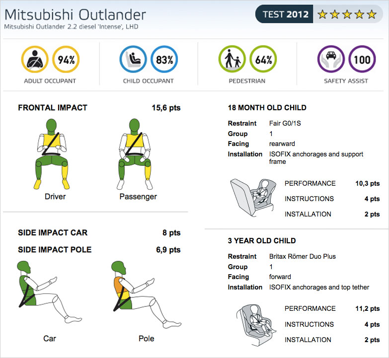 Mitsubishi Outlander - Характеристики